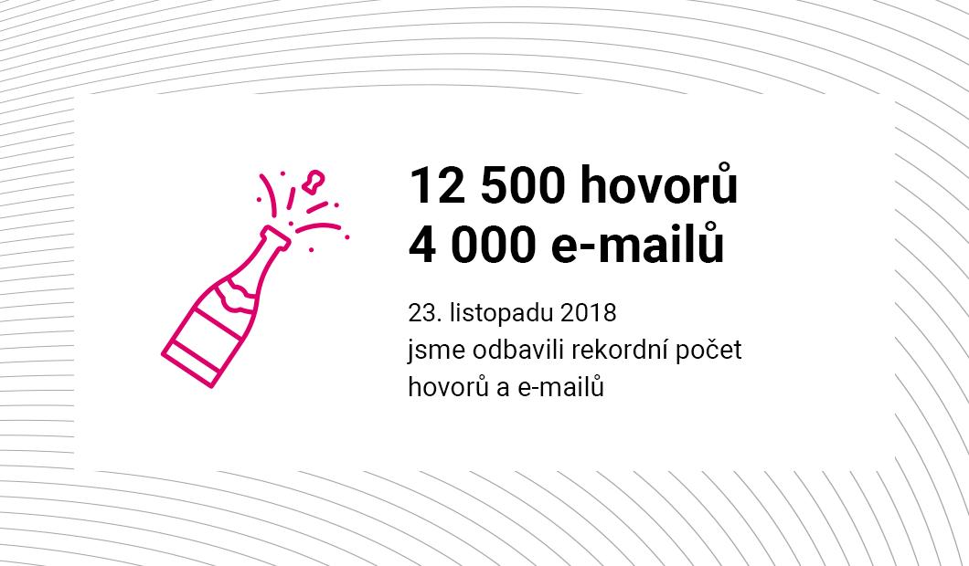Až 2 000 mailů denně