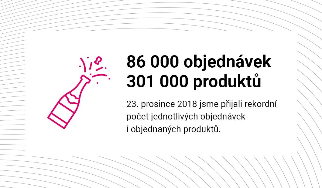 Máme přes 60 000 produktů