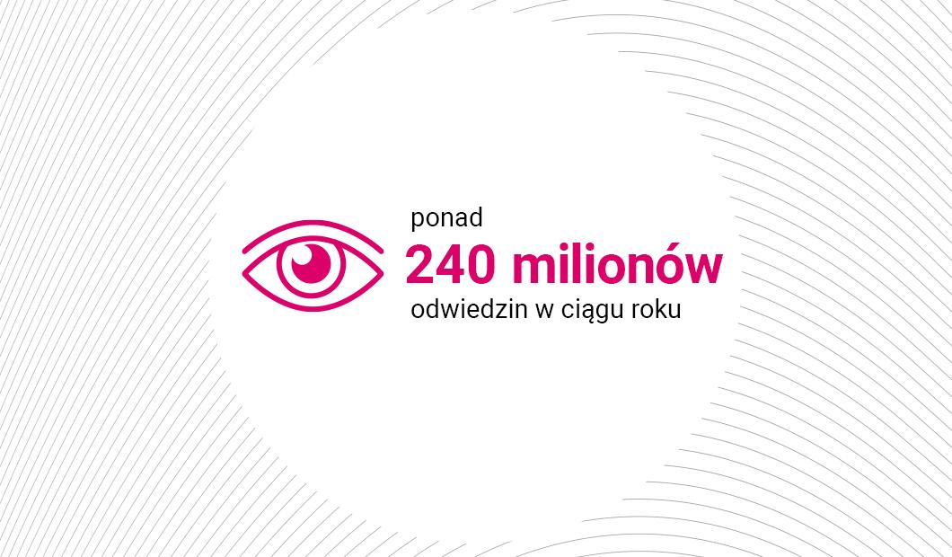 240 million visits